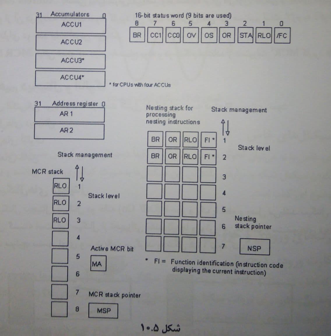 انبارها و ثبات ها در PLC و کاربرد آنها در صنعت