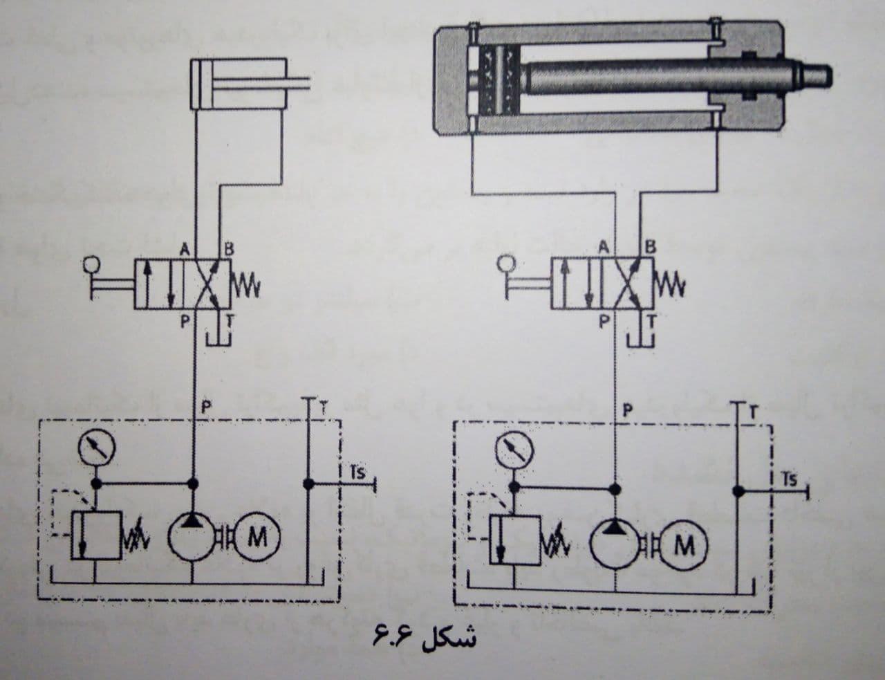 مقایسه کلی سیستم های هیدرولیک و نیوماتیک